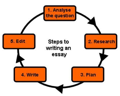 College Essay Consultant Your Best College Essay